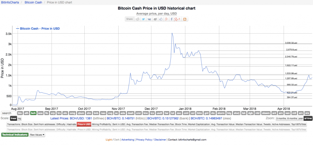A Chart of the Historical Price Chart for Bitcoin Cash to USD