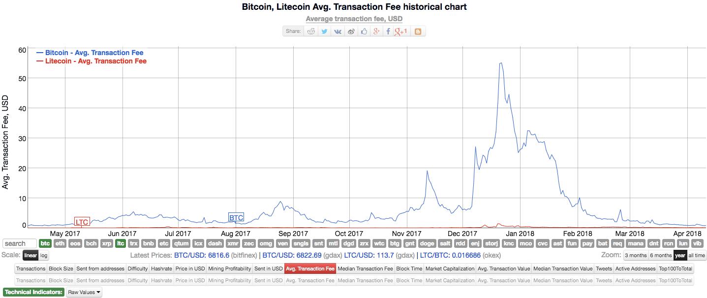 A BitcoinInfo Chart On Bitcoin Vs Litecoin Transaction Fee