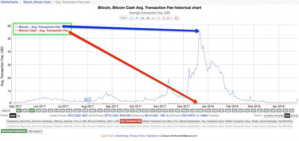 Bitcoin vs. Bitcoin Cash Transaction Fee Historical Chart