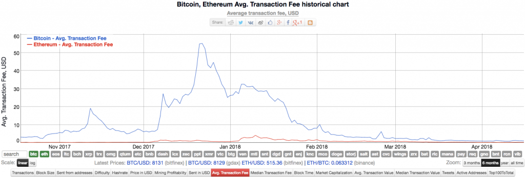 A chart detailing transaction fee hsitory
