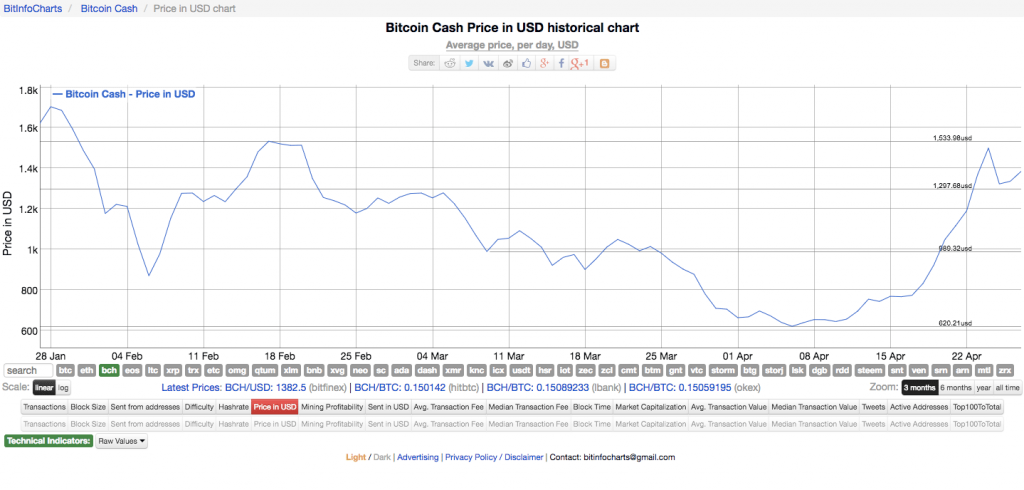 A chart showing Bitcoin Cash's recent price