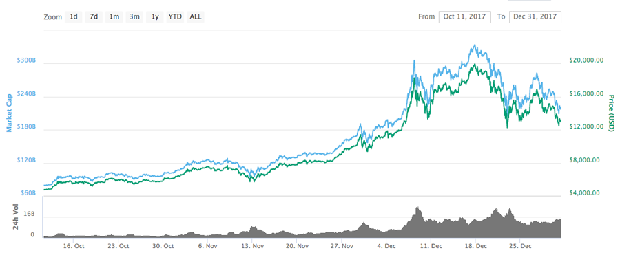 Bitcoin price chart in 2017 November and December