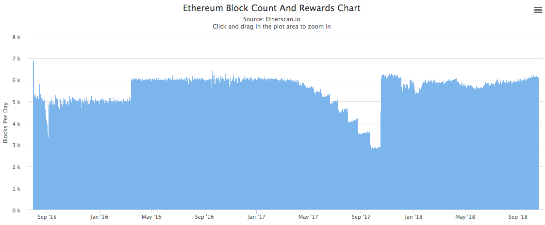 Ethereum Block Count and Rewards Chart