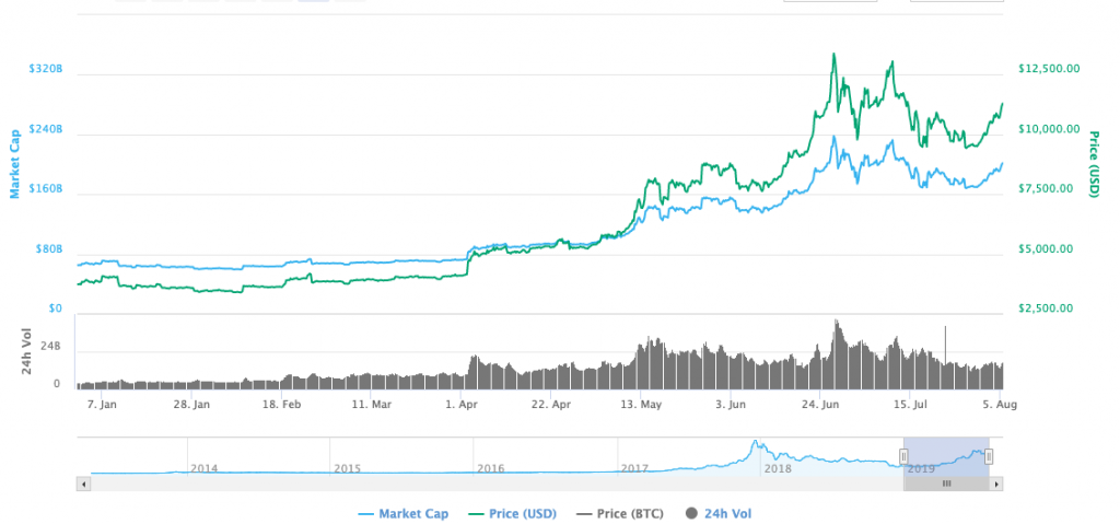 Bitcoin price history January to August 2019
