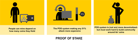 The reason why Ethereum is better with Proof of Stake system